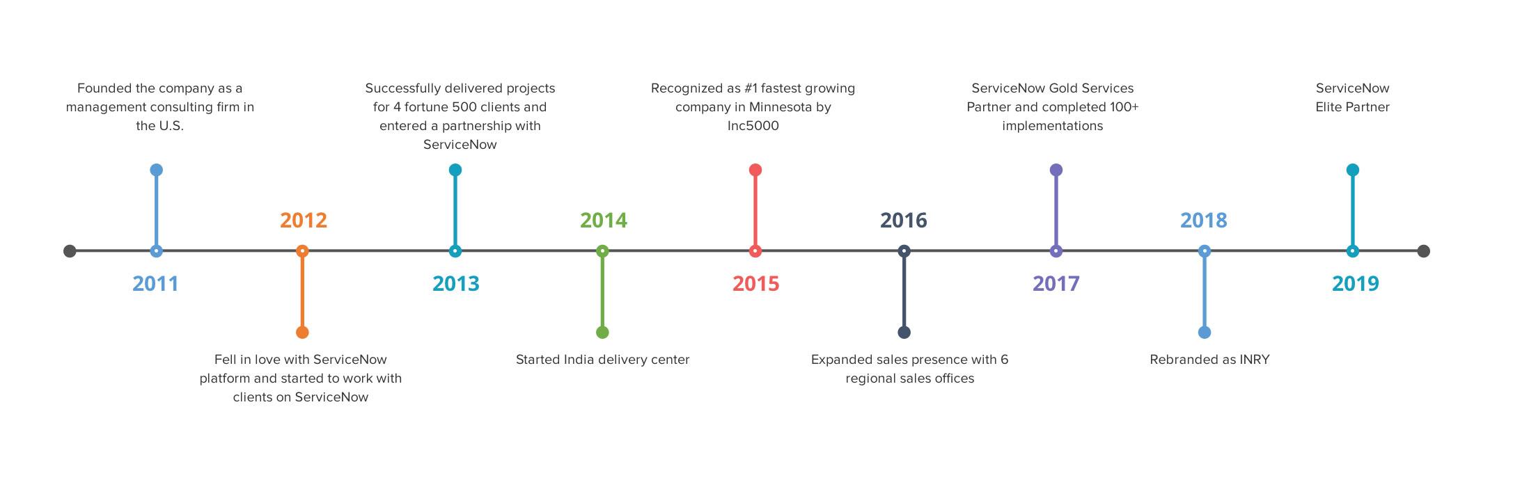 inry-servicenow-partnership-timeline