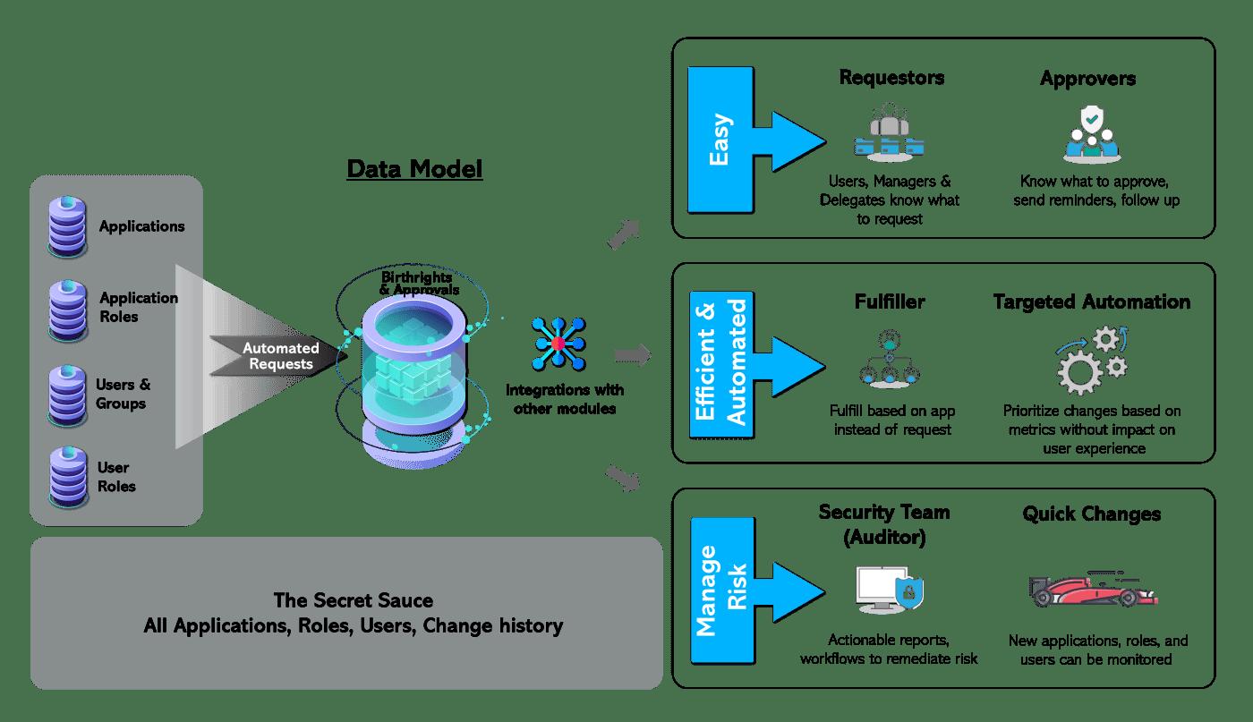 Identity Access Governance Data Model