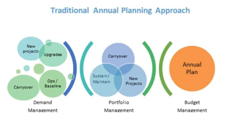 Annual-planning