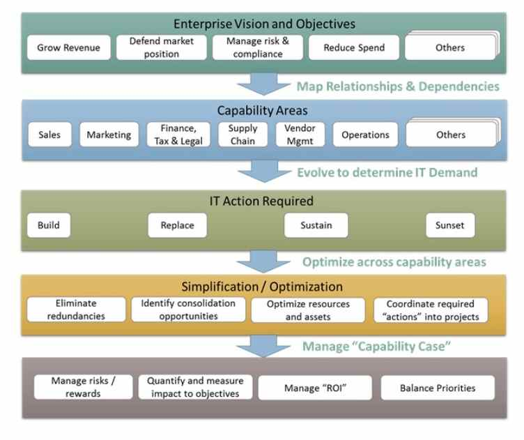 Capability-planning