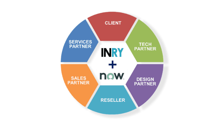 INRY's 360-degree partnership with ServiceNow