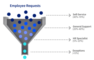 Deliver HR powered by ServiceNow