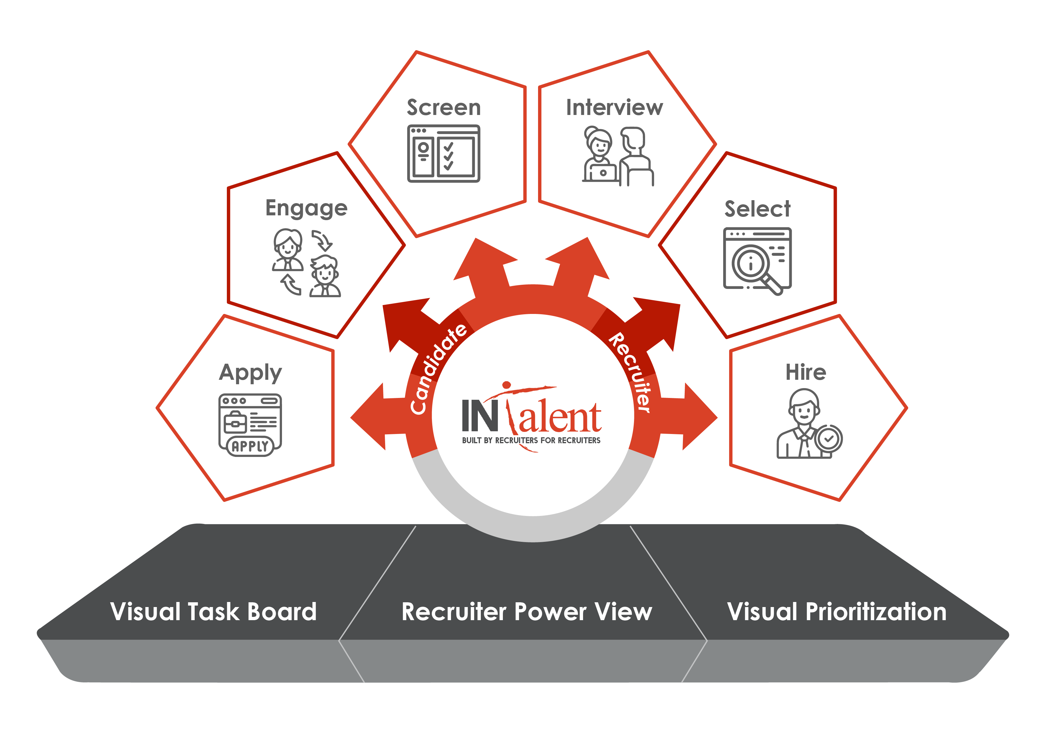 Boost efficiency and make recruitment easier with INTalent - Applicant Tracking System on ServiceNow